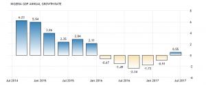 Nigeria GDP 300x125 NIGERIAN ECONOMY