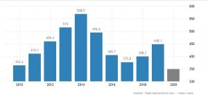 Schermata 2020 10 10 alle 11.43.33 300x140 NIGERIA: monetary policy